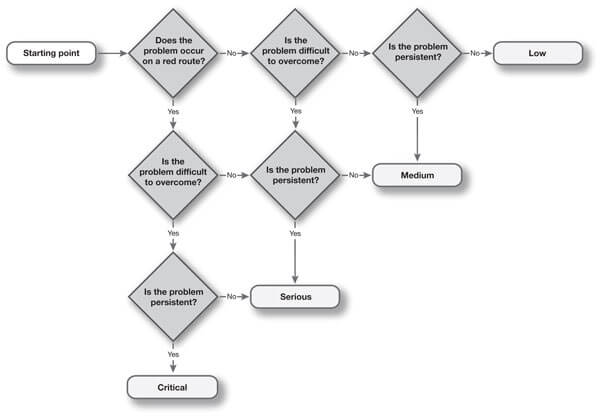 A 3 question decision tree to prioritise usability issues from low to medium to serious to critical.
