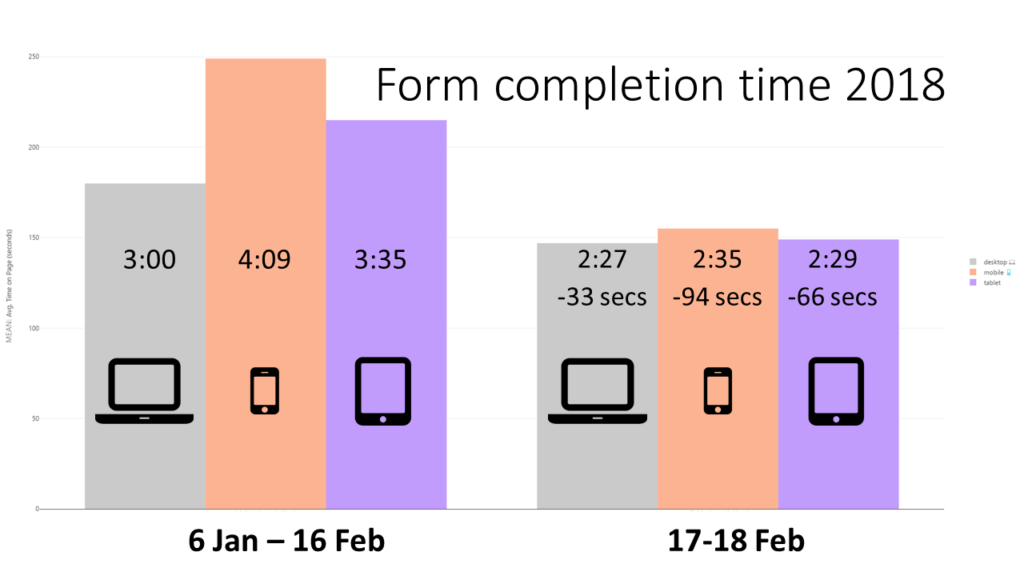 A column chart comparing completion time for the old form versus the new, across device types. Desktop became 33 seconds faster; tablets 66 seconds faster; mobile 94 seconds faster.
